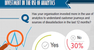 CRM Infographics Outsourcing-Business Trending 2015